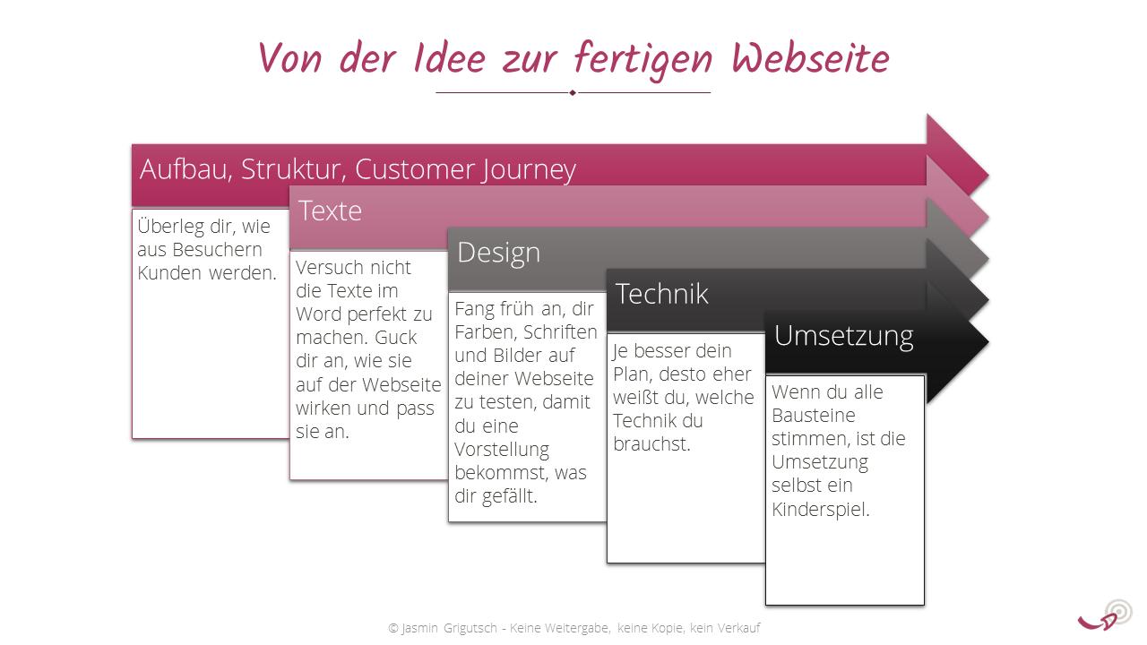Webseite erstellen, Webseiten-Erstellung, Von der Idee zur Webseite, Schritte für Webseiten-Entwicklung